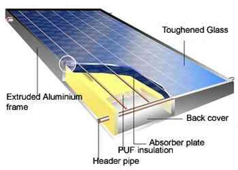 مهندسی انرژی - اجزای تشکیل دهنده یک کلکتور صفحه تخت
