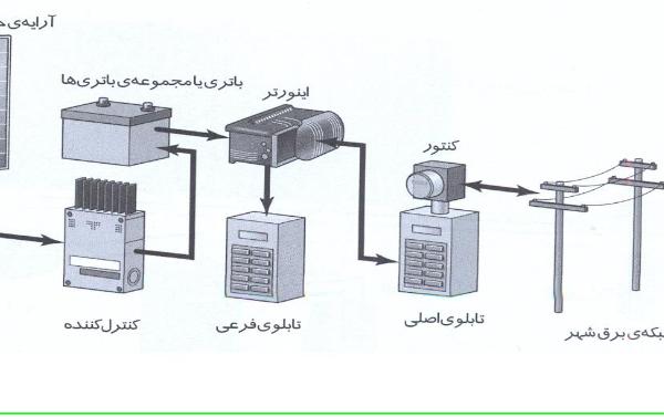 تولید برق خورشیدی