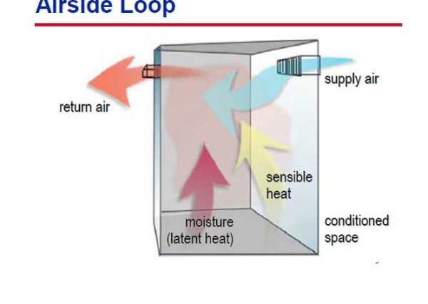 سیستم های گرمایش برای تامین و حفظ شرایط داخل ساختمان